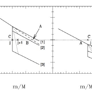 (PDF) Proper use of Schwarzschild Ledoux criteria in