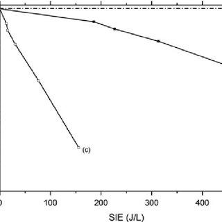 (PDF) New insights in understanding plasma-catalysis