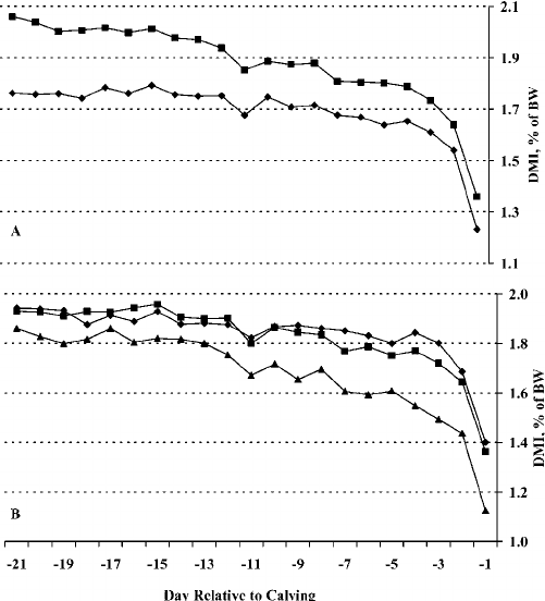 Animal and Dietary Factors Affecting Feed Intake During