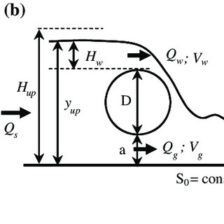 Schematic diagram of combined over-under flow through a