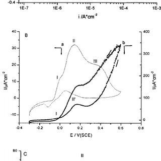 Cyclic voltammograms for copper in ͑ A ͒ boric acid