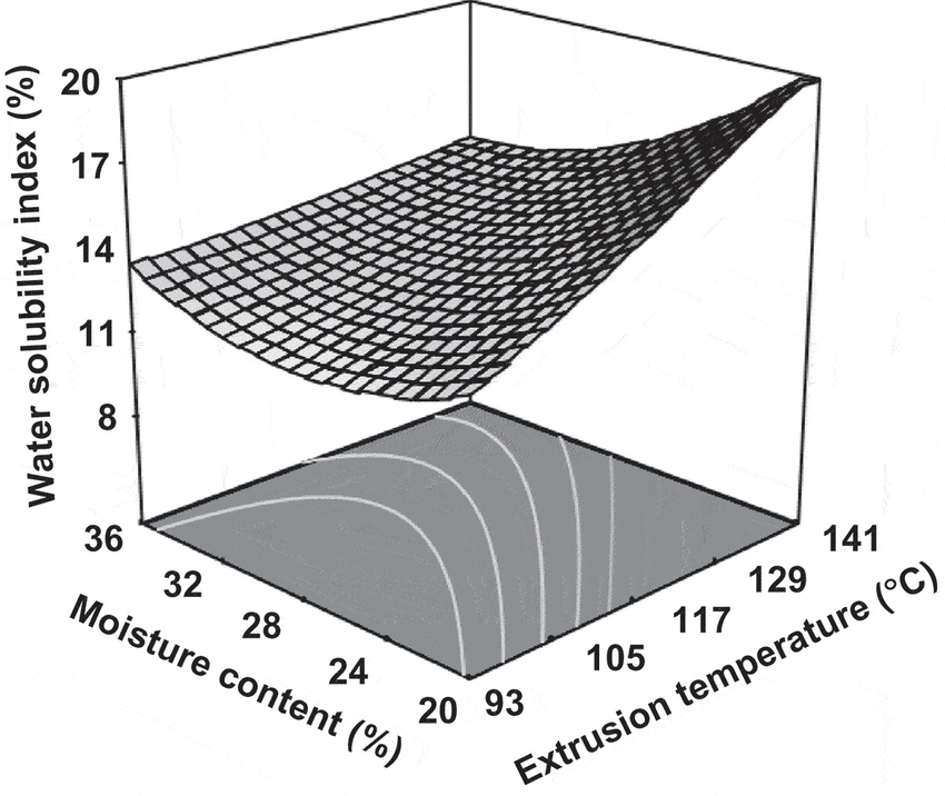 Effect of extrusion temperature (°C) and moisture content
