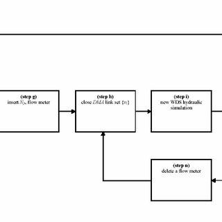 (PDF) A Design Support Methodology for District Metering