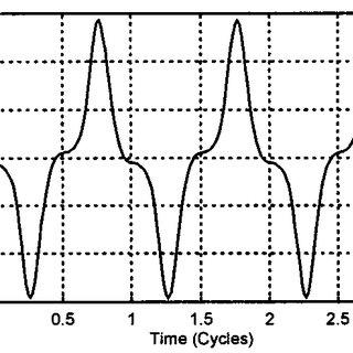 (PDF) A Current-Based Solution for Transformer
