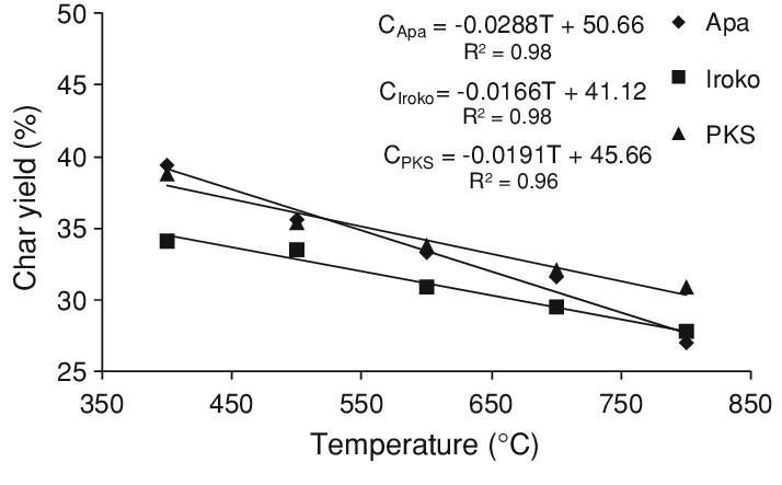 Plot of char yield against temperatures for selected