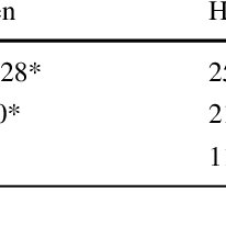 (PDF) Effect of Temperature on Biochar Product Yield from