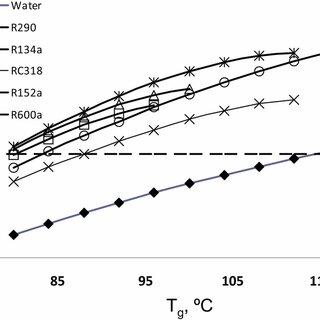 Entrainment ratio as a function of generator temperature