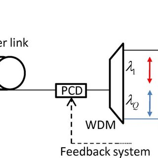 (PDF) QBER estimation in QKD systems with polarization