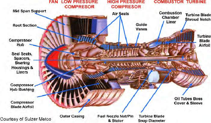 Schematic Diagram Of The Turbine Engine