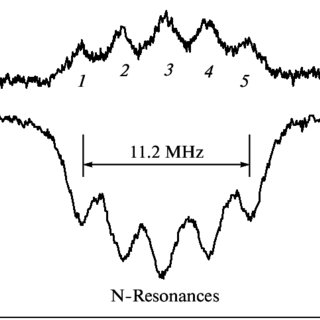 Diagram of levels F g = 2 and 3 of the 85 Rb atom, which