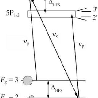 (PDF) Splitting of N-type optical resonance formed in Λ