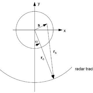 (PDF) Basics of Polar-Format algorithm for processing