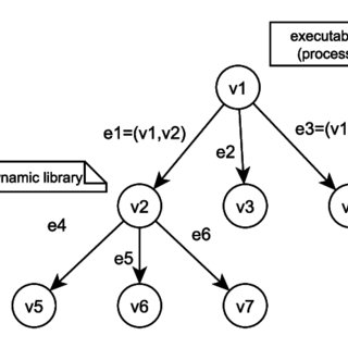 (PDF) A Graph-Based Approach for Analysis of Software Security