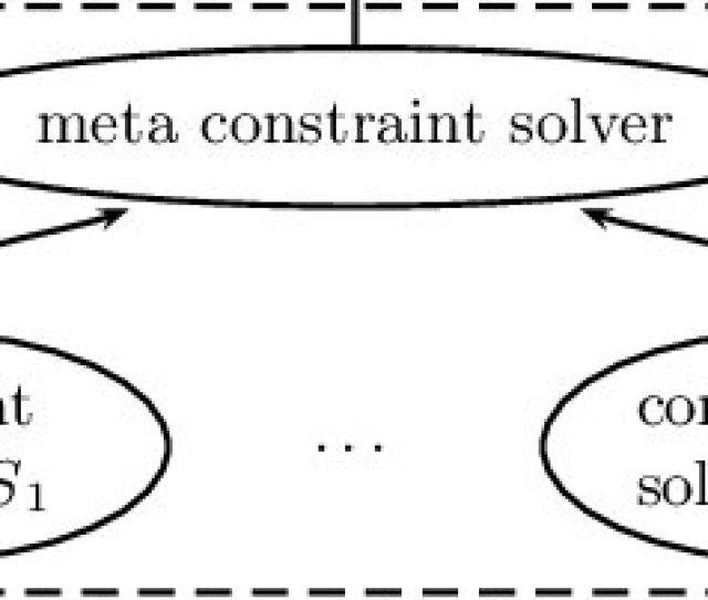 Architecture Of Meta S