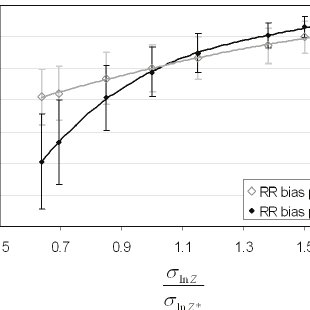 Percent attenuation in risk ratio per ppm (left panel) and