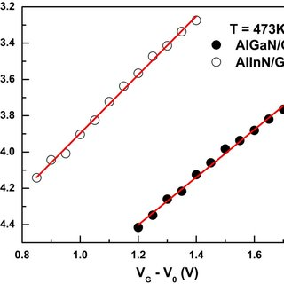 Gate current density–voltage characteristics of AlInN/GaN