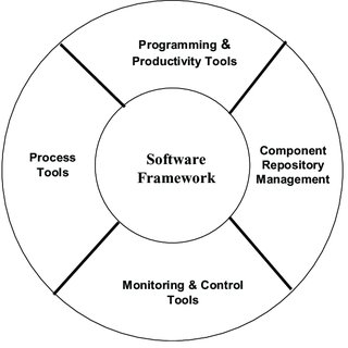 (PDF) Software Platforms for Unmanned Systems Software