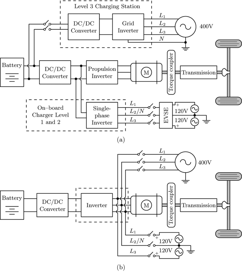 medium resolution of generalized scheme of a grid connected electric vehicle system a conventional system