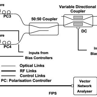 Experimental setup (DC-block: DC-block capacitor; DBM