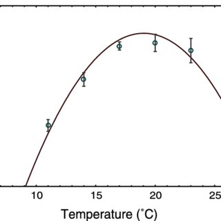 (PDF) Is a jack-of-all-temperatures a master of none? An