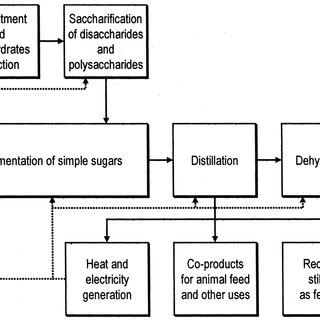 (PDF) Ethanol fuel from biomass: A review