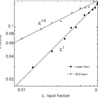 (PDF) Physical chemistry in foam drainage and coarsening