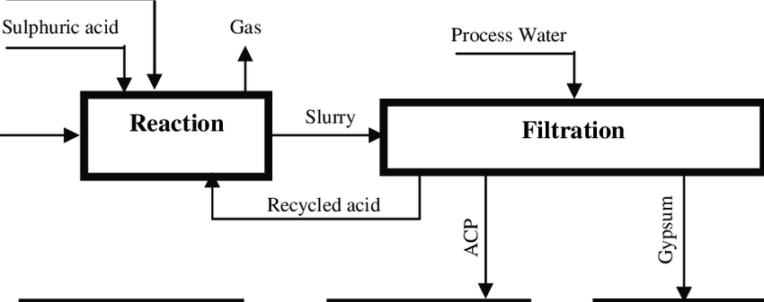 Major unit operations in a manufacturing wet process of