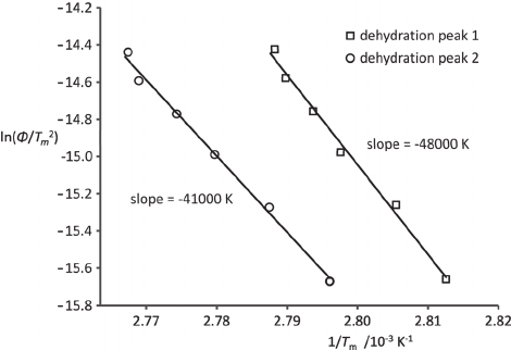 Kissinger plot to determine the activation energy of the