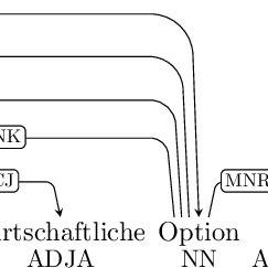 Exemples de détection de rattachement hiérarchique dans