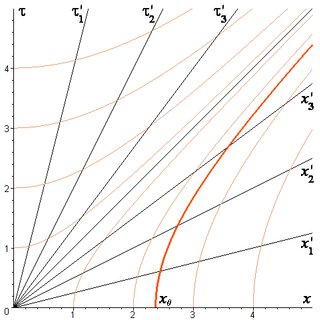 Examples of space coordinates x(τ ') [upper curves] and