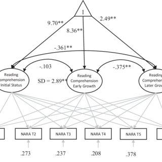 (PDF) Unpicking the Developmental Relationship Between