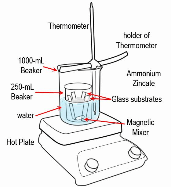 Set-up for chemical bath deposition of Zinc oxide