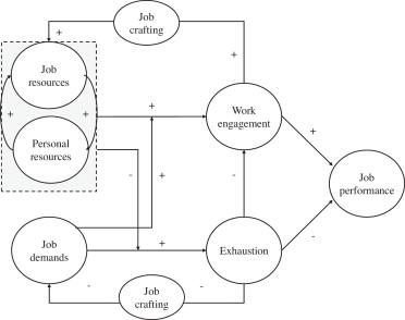 The Job Demands–Resources model (Bakker & Demerouti, 2014