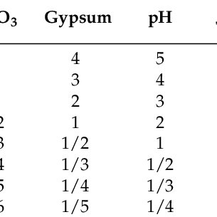 Pairwise comparison matrix for land suitability for barley