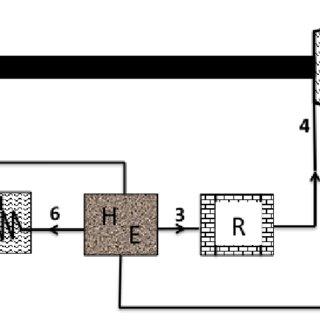 Size and Technology vs. Heat Exchange Comparison. Diagrams