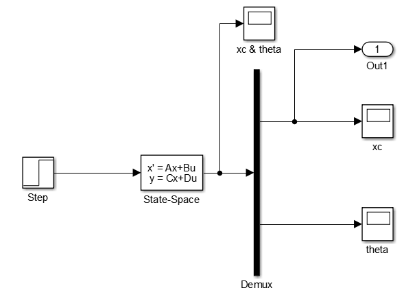 Simulink model of the state-space block of the IP model