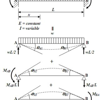 (PDF) A Mathematical model for rectangular beams of