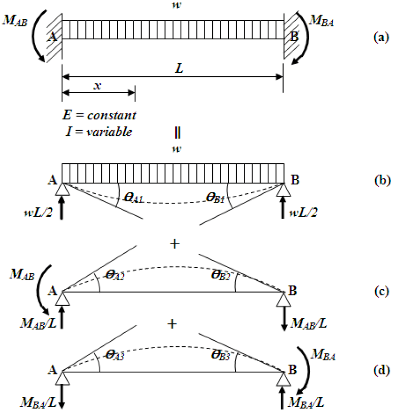 Figure 2. Beam fixed at its ends 2.2.1. Fixed-end moments