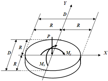 Design of isolated footings of circular form using a new