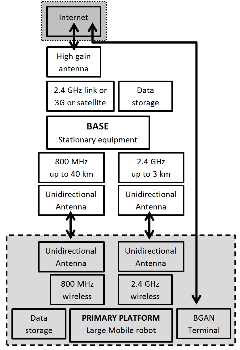 medium resolution of block diagram 3g wiring library