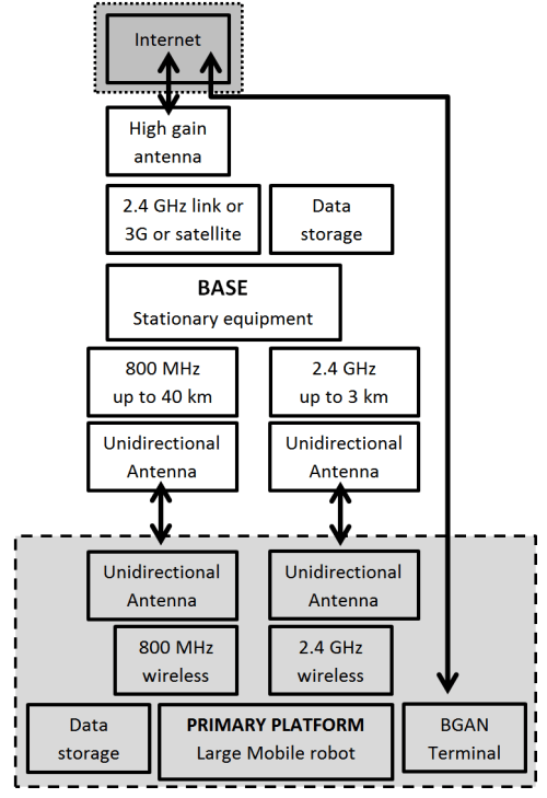 small resolution of block diagram 3g wiring library