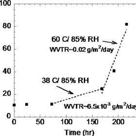 ͑ Color online ͒ WVTR values at 38 ° C / 85 % RH and 60