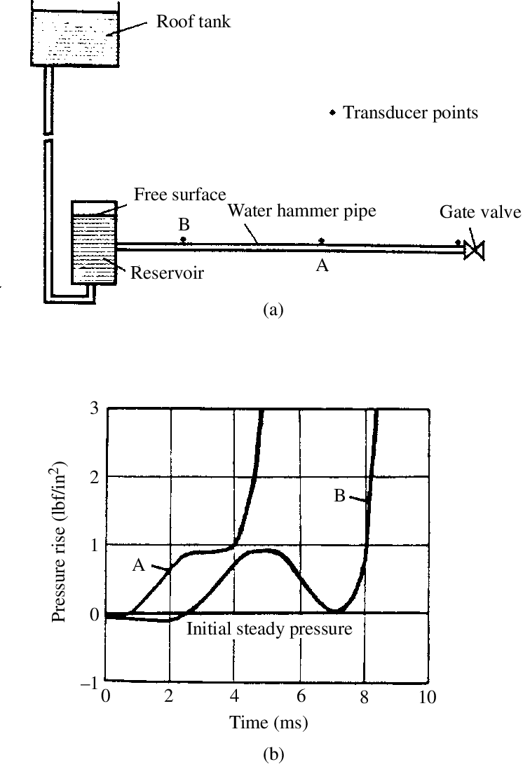 hight resolution of  a schematic diagram of waterhammer apparatus thorley 1969 b