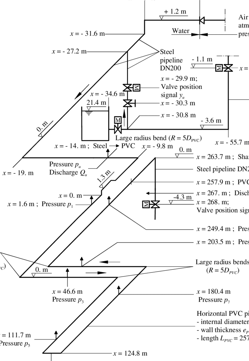 hight resolution of layout of dynamic instruments in water supply steel pipe system and pvc pipe test section for