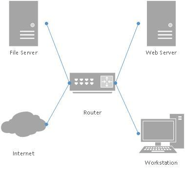 Diagram Simple Network Simple Network Diagram Tool Wiring Diagrams