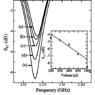 Dispersion curves for the left-handed RMMW, the right