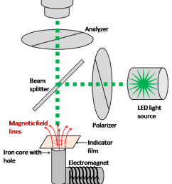 shows schematic diagram of magneto optical imaging setup as a light source we used thorlabs led m530l2 which has a dominant wavelength of 530 nm 13  [ 850 x 1230 Pixel ]