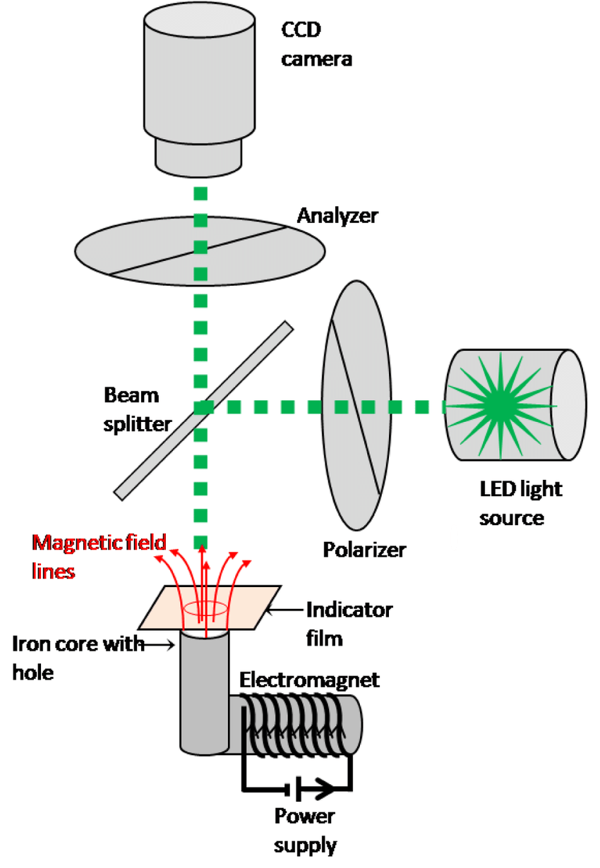 hight resolution of shows schematic diagram of magneto optical imaging setup as a light source we used thorlabs led m530l2 which has a dominant wavelength of 530 nm 13