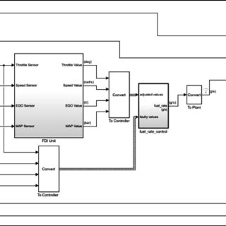 Block diagram of air-fuel system of SI IC gas engine