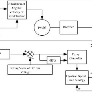 Schematic Diagram of DC Bus voltage simulation model for